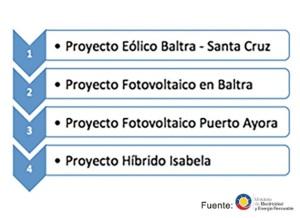 Proyectos energéticos Ecuador