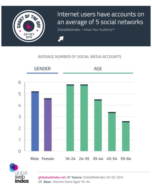 Número de cuentas sociales
